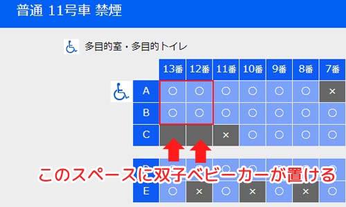 双子ベビーカーが置けるのは「12番・13番」のA席、B席の隣