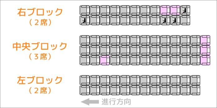 飛行機の座席の配列「左2席-中央3席-右2席」