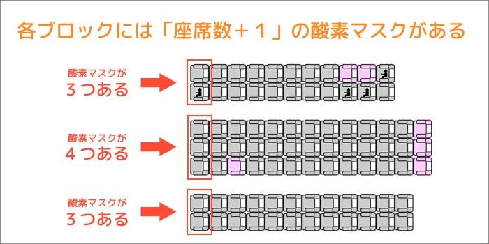 各ブロックには座席数プラス1の酸素マスクがある
