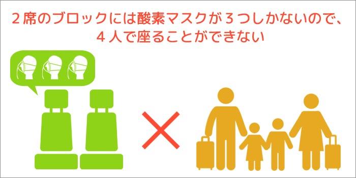 2席のブロックには酸素マスクが3つしかないので、4人で座ることができない